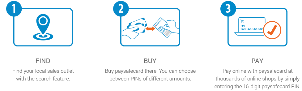 Paying with paysafecard is easy